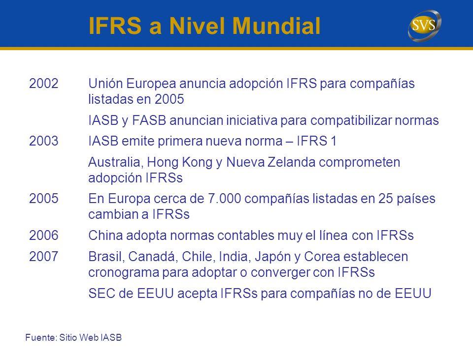 IFRS a Nivel Mundial 2002. Unión Europea anuncia adopción IFRS para compañías listadas en 2005.