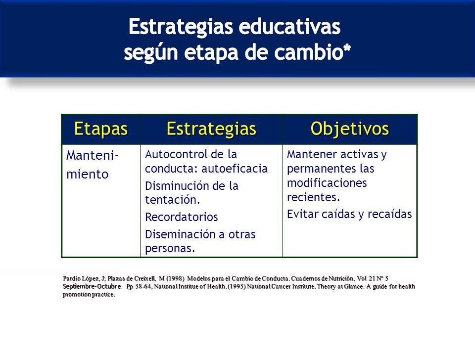 Estrategias educativas según etapa de cambio*