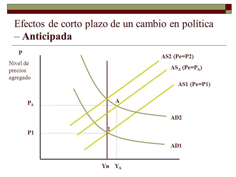 Efectos de corto plazo de un cambio en política – Anticipada