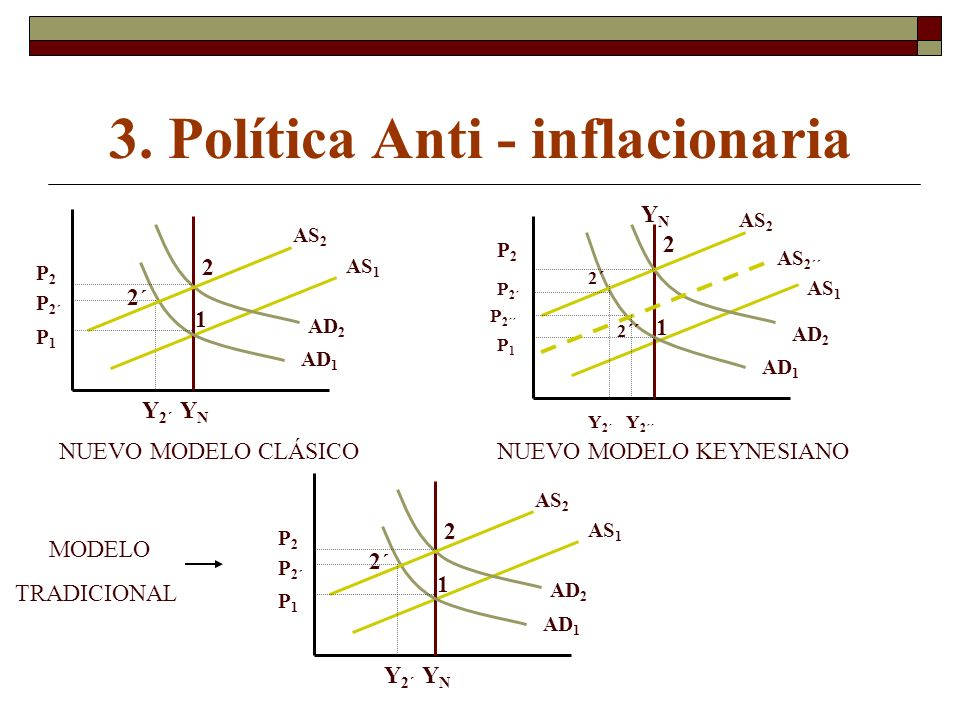 3. Política Anti - inflacionaria