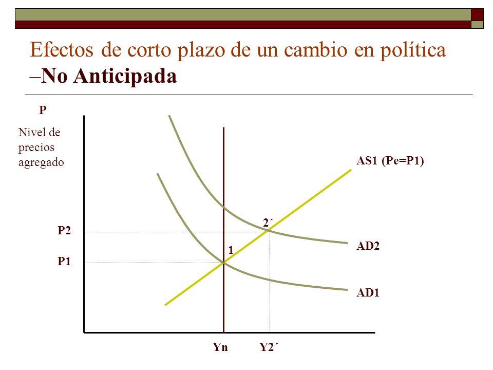 Efectos de corto plazo de un cambio en política –No Anticipada