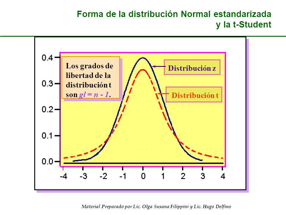 Forma de la distribución Normal estandarizada y la t-Student