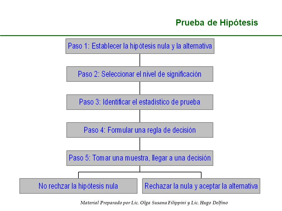 8-5 Prueba de Hipótesis