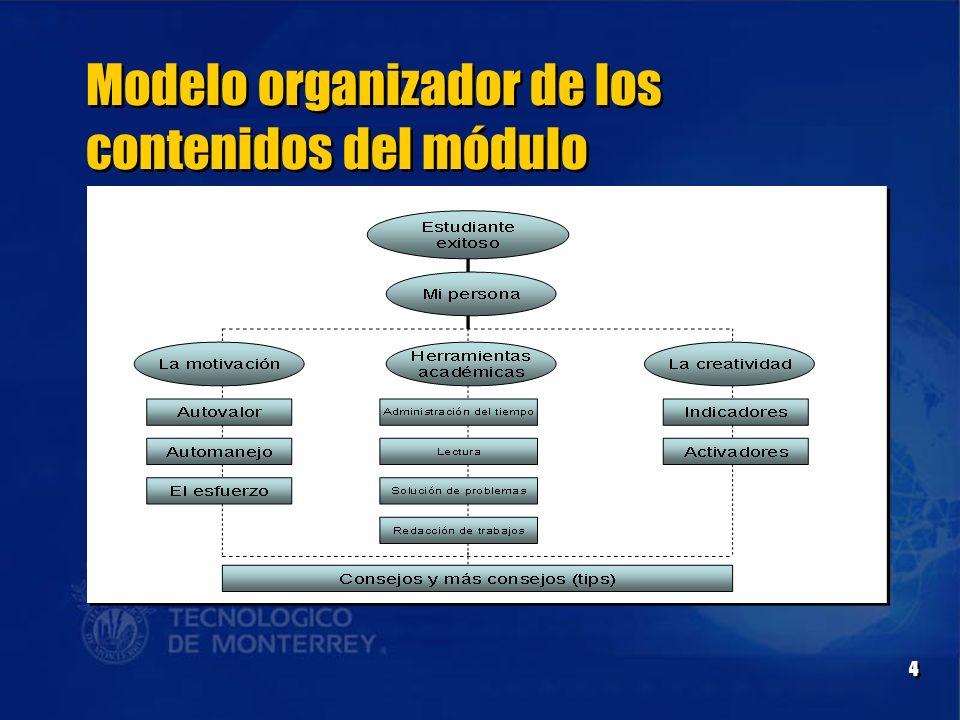 Modelo organizador de los contenidos del módulo