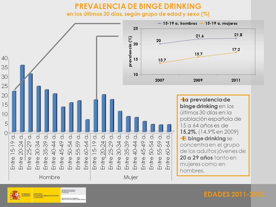 PREVALENCIA DE BINGE DRINKING
