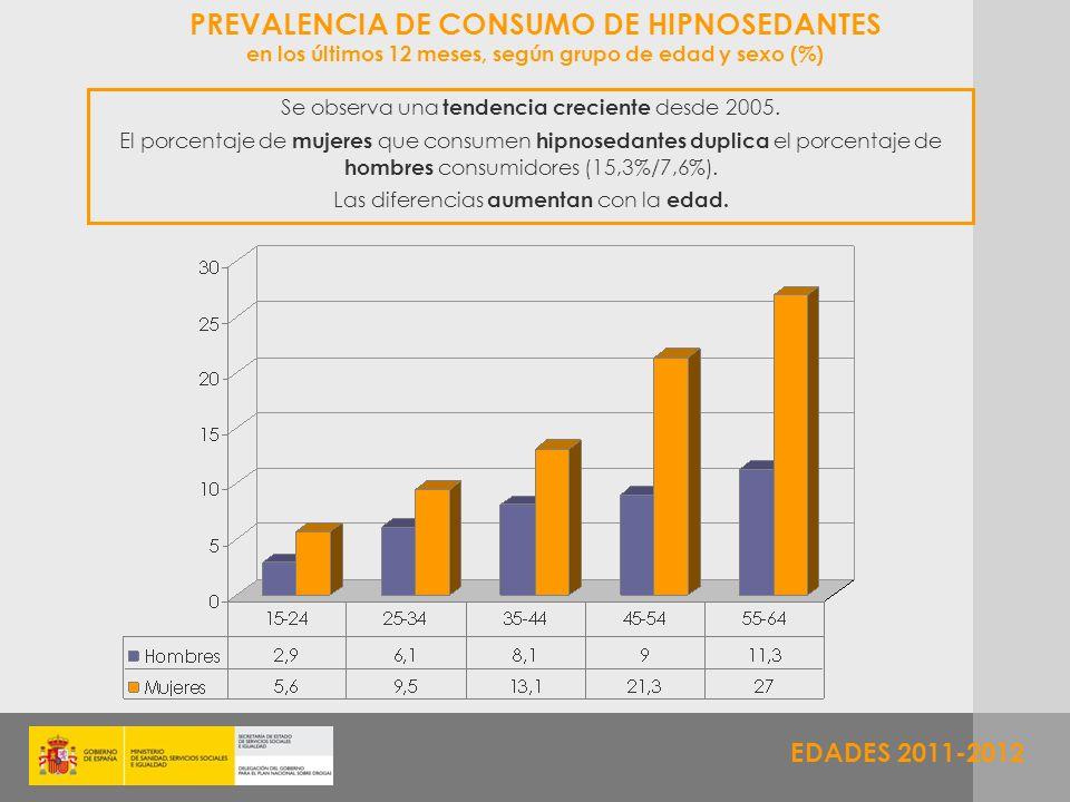PREVALENCIA DE CONSUMO DE HIPNOSEDANTES