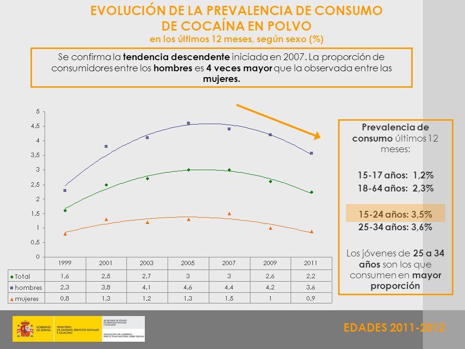 EVOLUCIÓN DE LA PREVALENCIA DE CONSUMO DE COCAÍNA EN POLVO