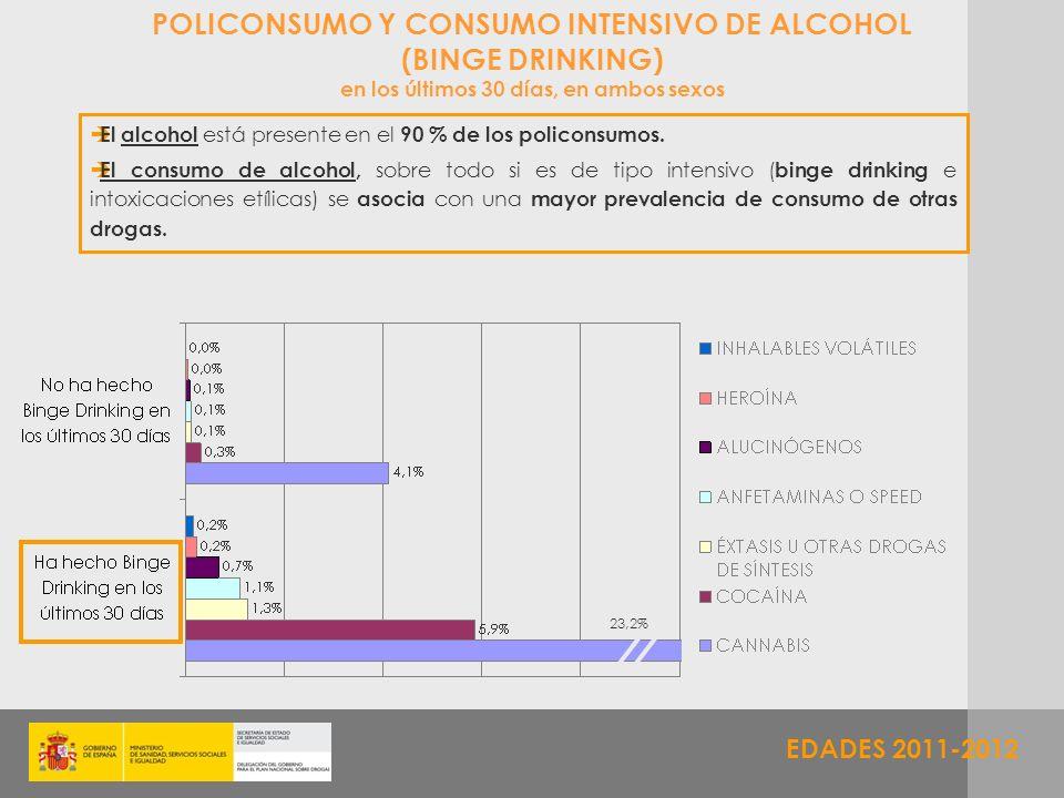 POLICONSUMO Y CONSUMO INTENSIVO DE ALCOHOL (BINGE DRINKING)