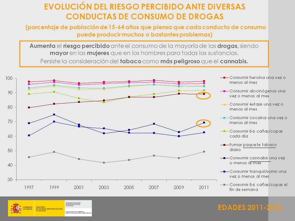 EVOLUCIÓN DEL RIESGO PERCIBIDO ANTE DIVERSAS