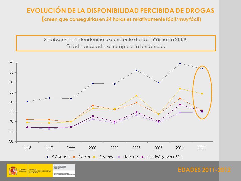 EVOLUCIÓN DE LA DISPONIBILIDAD PERCIBIDA DE DROGAS