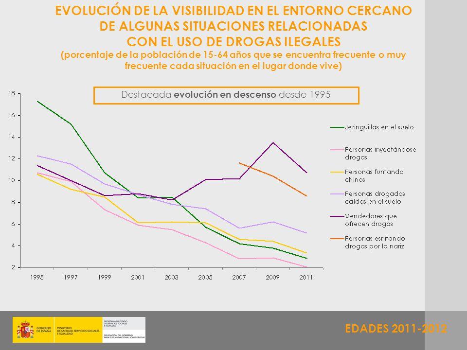 EVOLUCIÓN DE LA VISIBILIDAD EN EL ENTORNO CERCANO
