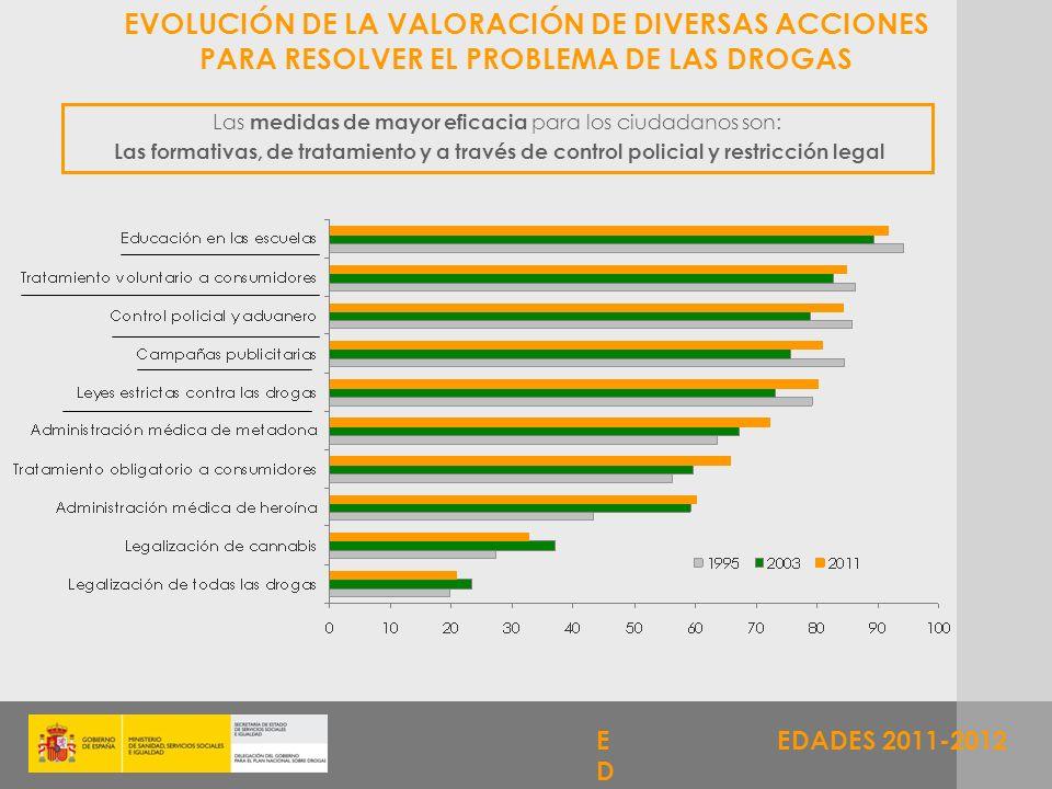 EVOLUCIÓN DE LA VALORACIÓN DE DIVERSAS ACCIONES