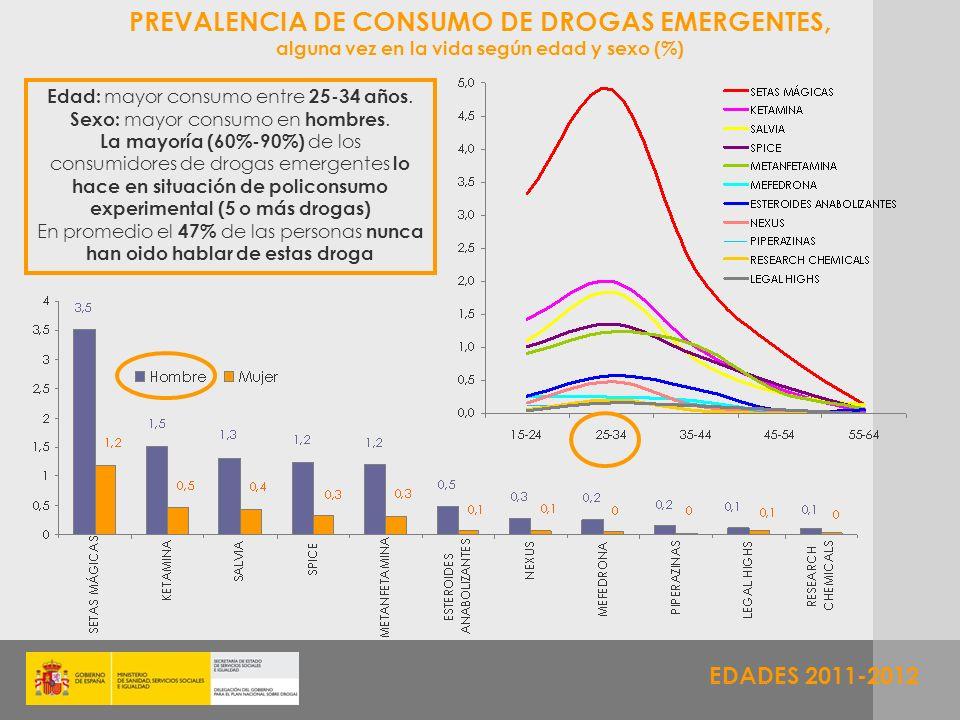 PREVALENCIA DE CONSUMO DE DROGAS EMERGENTES,