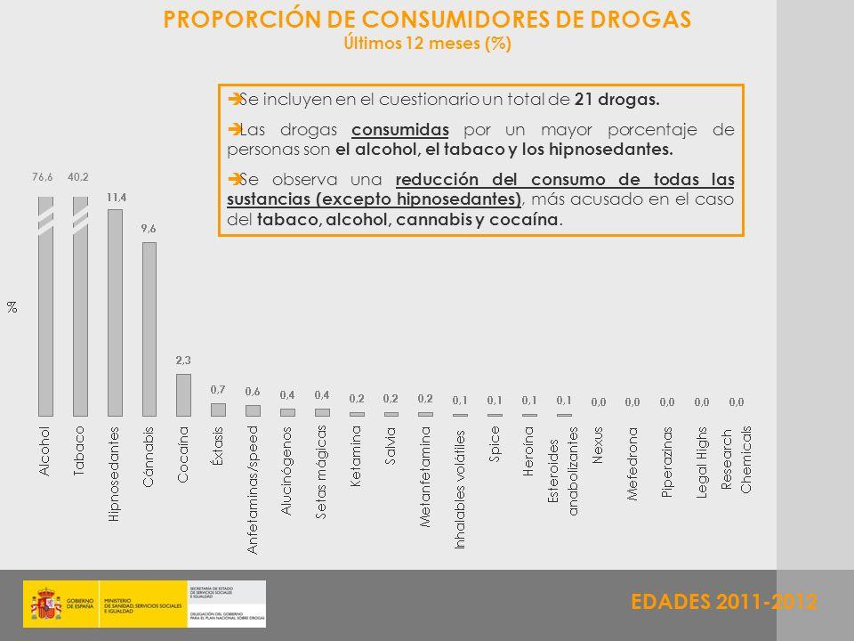 PROPORCIÓN DE CONSUMIDORES DE DROGAS