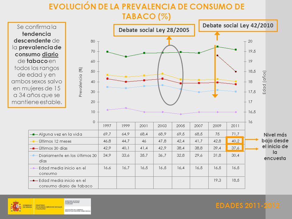 EVOLUCIÓN DE LA PREVALENCIA DE CONSUMO DE TABACO (%)