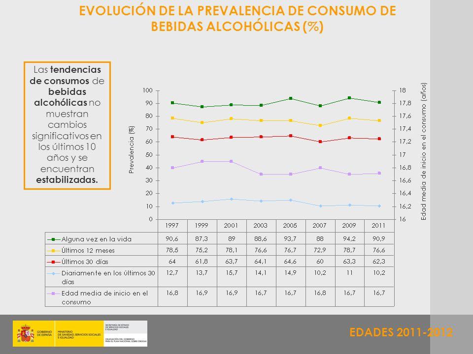 EVOLUCIÓN DE LA PREVALENCIA DE CONSUMO DE BEBIDAS ALCOHÓLICAS (%)