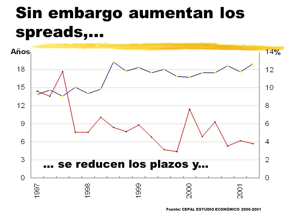 Sin embargo aumentan los spreads,...