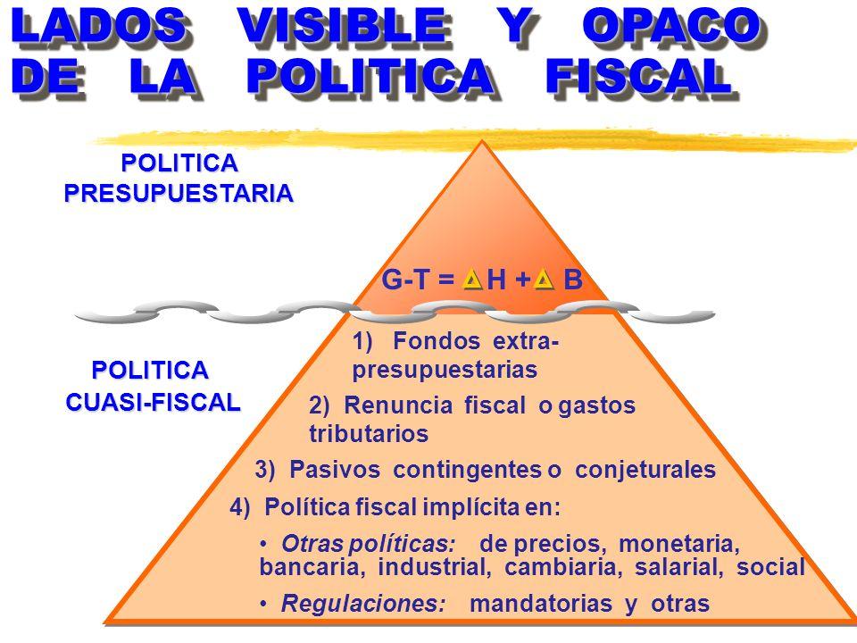 POLITICA PRESUPUESTARIA 3) Pasivos contingentes o conjeturales
