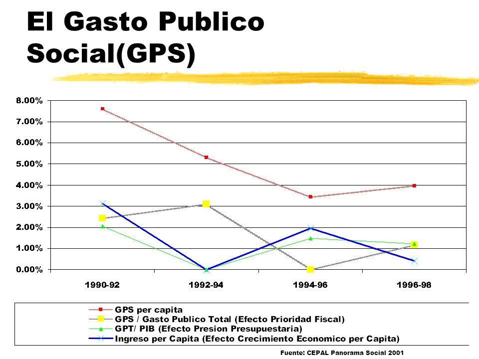 El Gasto Publico Social(GPS)