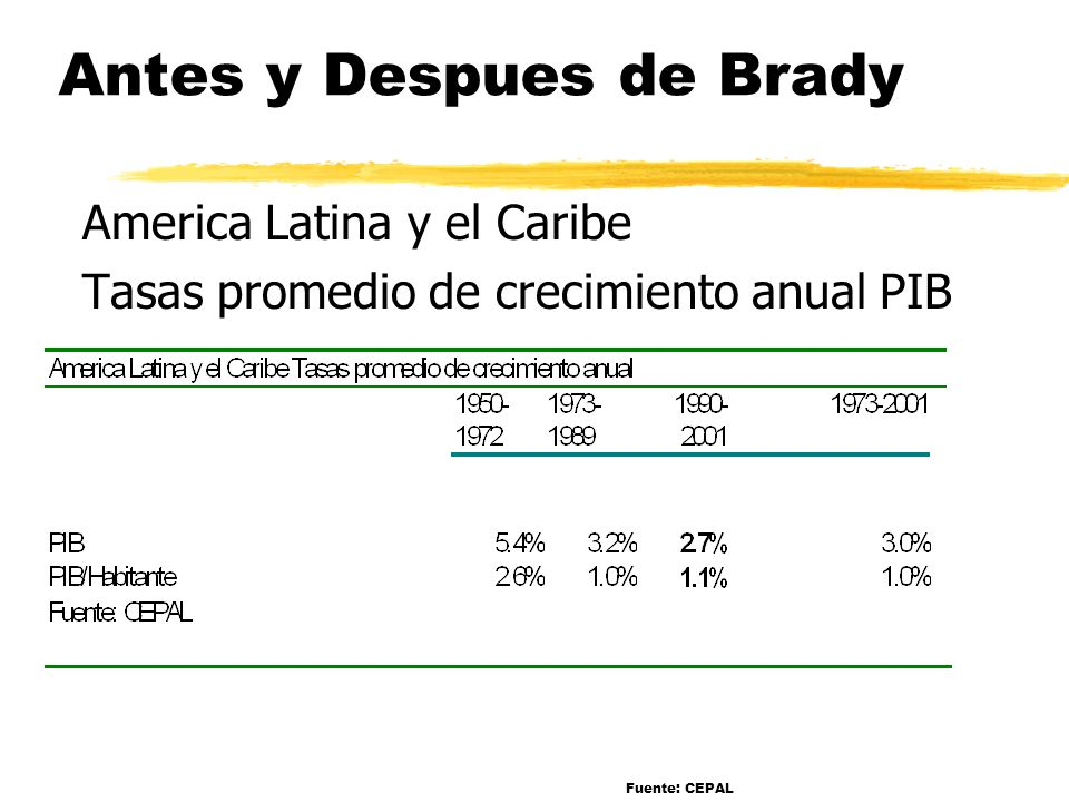 Antes y Despues de Brady