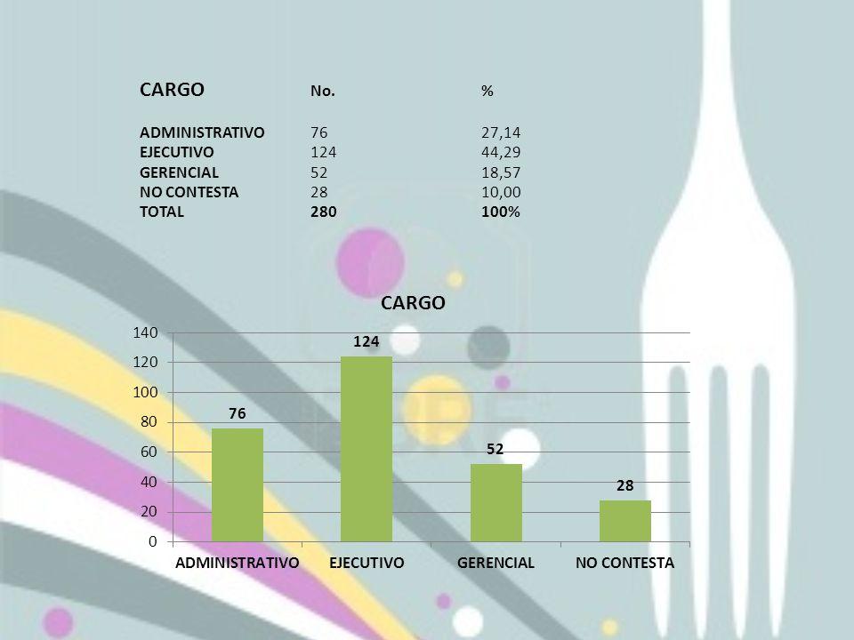 CARGO No. % ADMINISTRATIVO 76 27,14 EJECUTIVO 124 44,29