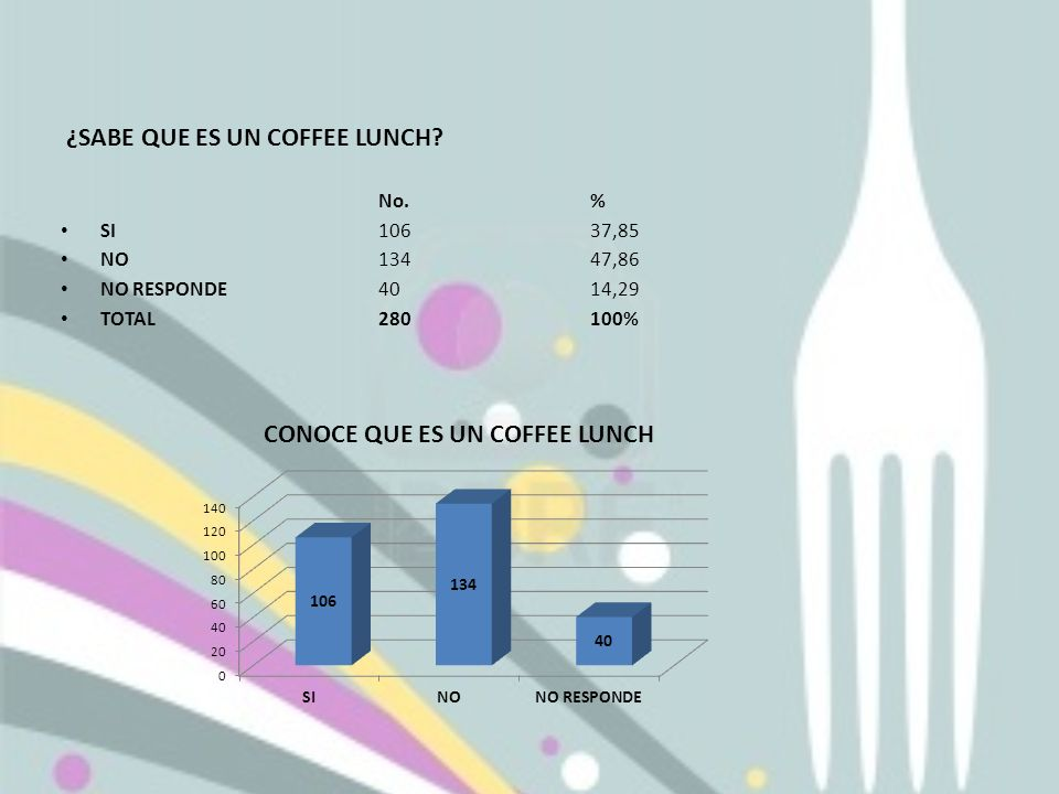 ¿SABE QUE ES UN COFFEE LUNCH