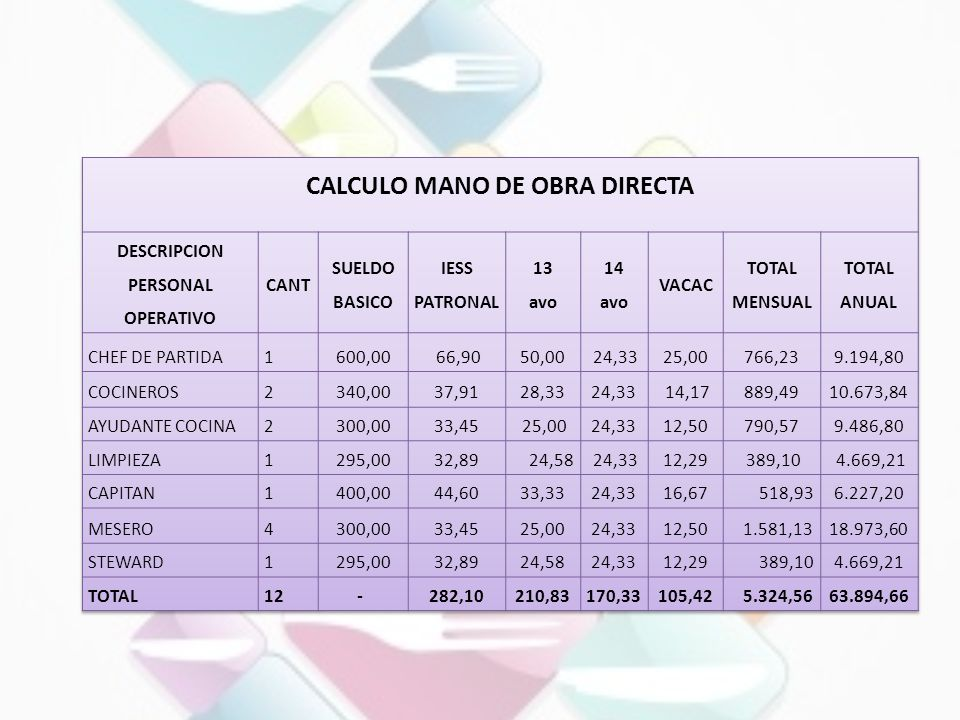 CALCULO MANO DE OBRA DIRECTA
