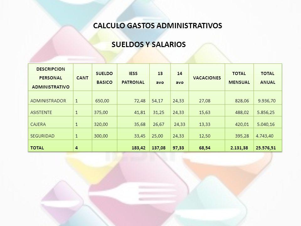 CALCULO GASTOS ADMINISTRATIVOS PERSONAL ADMINISTRATIVO