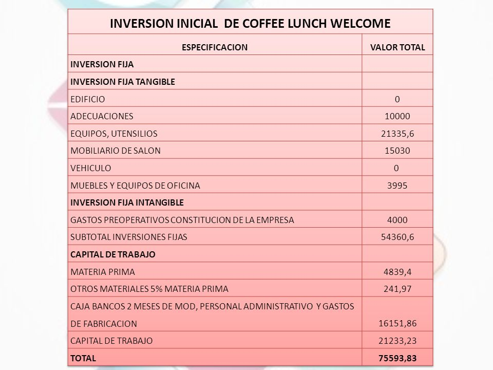 INVERSION INICIAL DE COFFEE LUNCH WELCOME