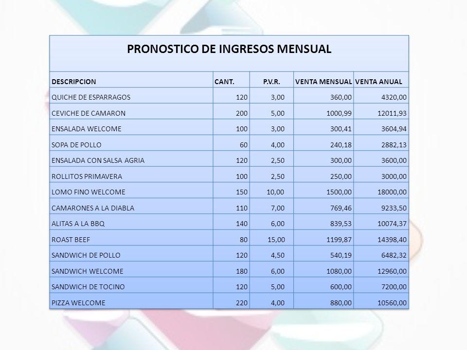 PRONOSTICO DE INGRESOS MENSUAL
