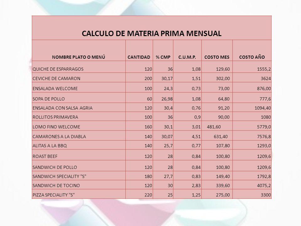 CALCULO DE MATERIA PRIMA MENSUAL
