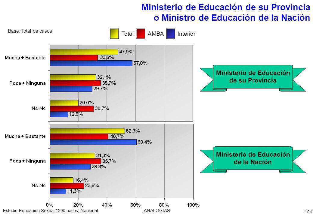 Ministerio de Educación de su Provincia o Ministro de Educación de la Nación