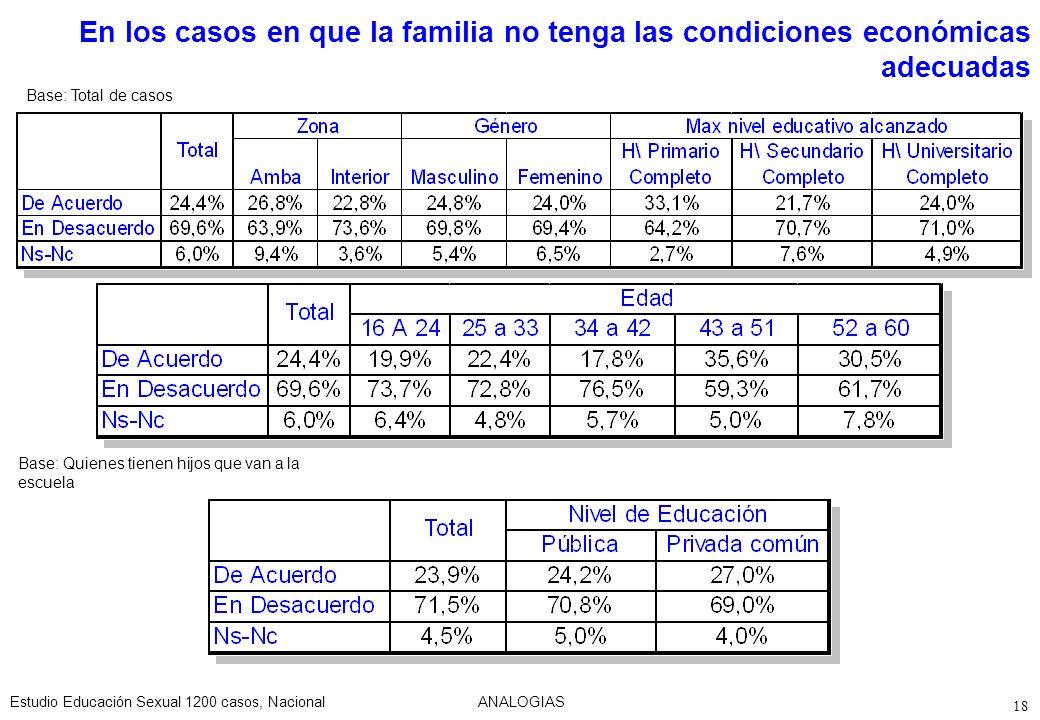 En los casos en que la familia no tenga las condiciones económicas adecuadas