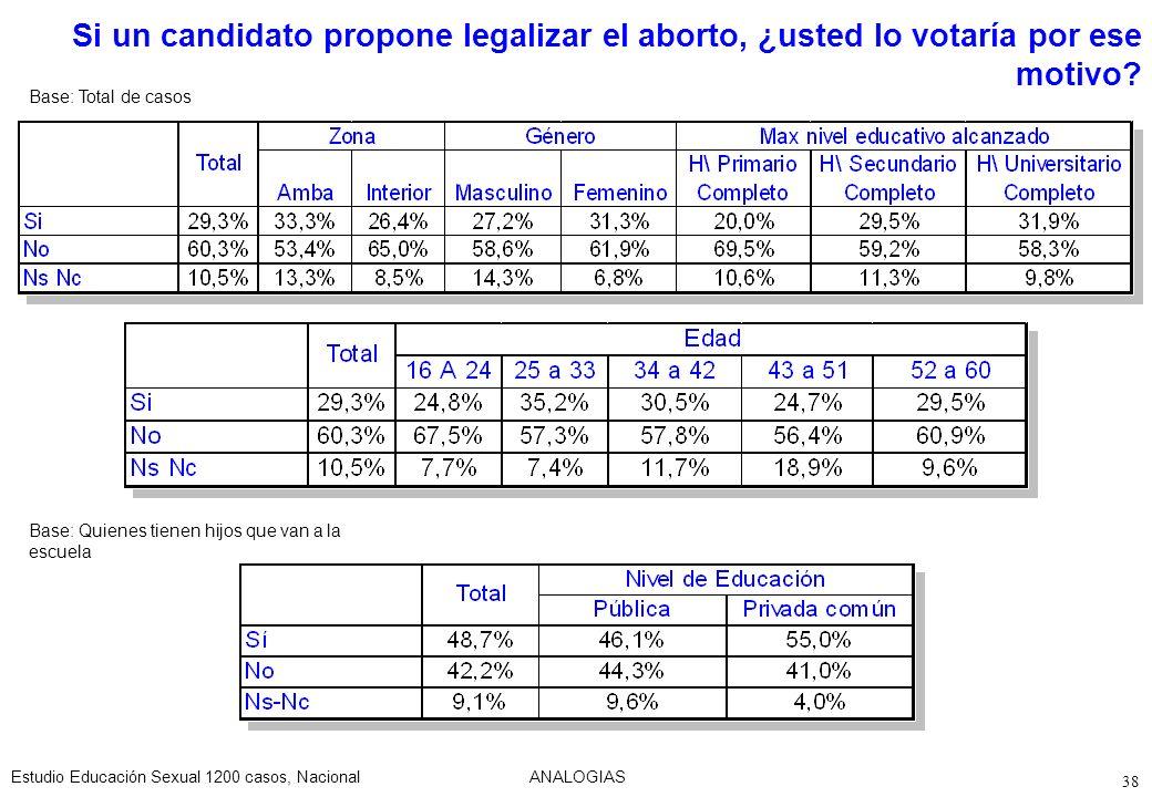 Si un candidato propone legalizar el aborto, ¿usted lo votaría por ese motivo