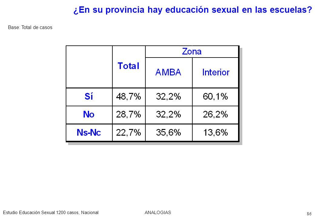 ¿En su provincia hay educación sexual en las escuelas