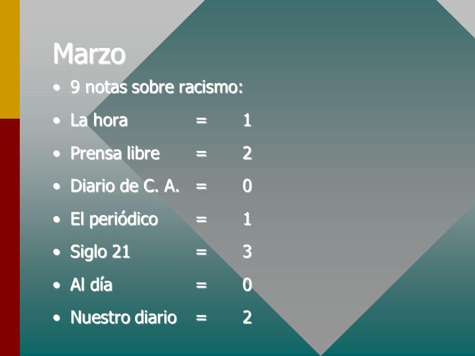 Marzo 9 notas sobre racismo: La hora = 1 Prensa libre = 2