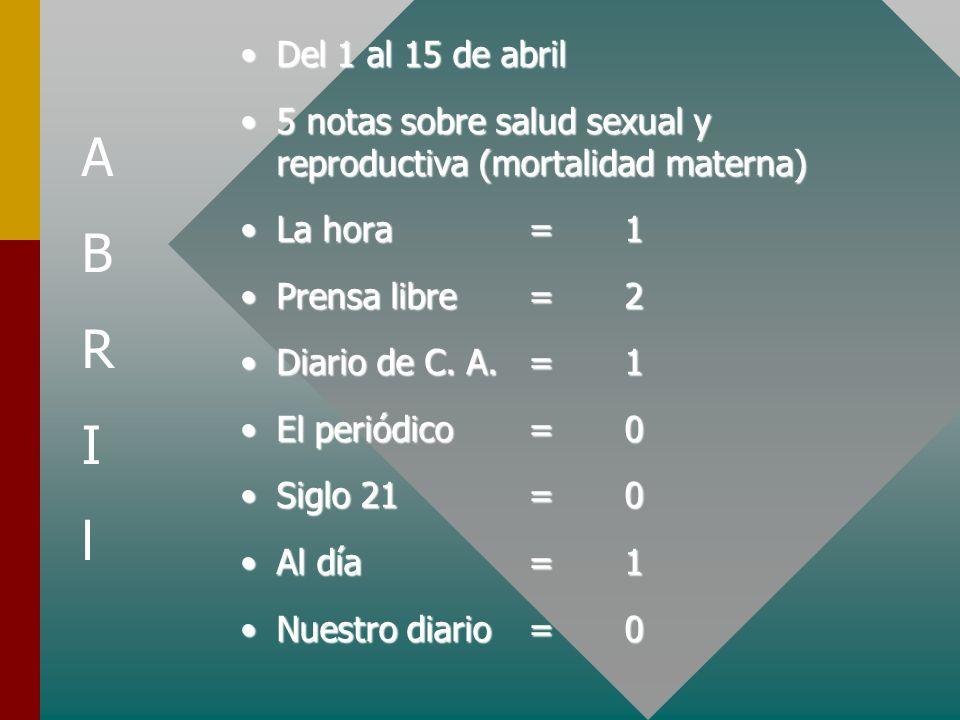Del 1 al 15 de abril 5 notas sobre salud sexual y reproductiva (mortalidad materna) La hora = 1.