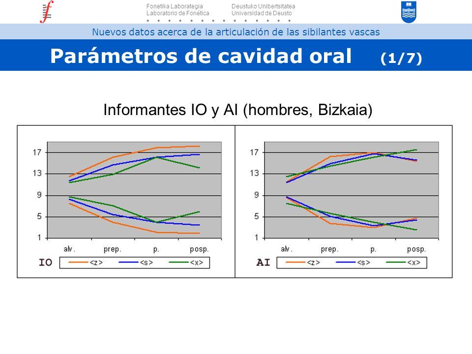 Parámetros de cavidad oral (1/7)