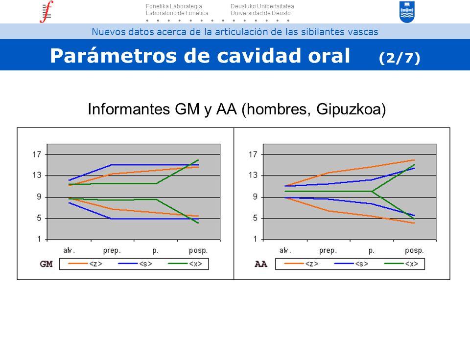 Parámetros de cavidad oral (2/7)