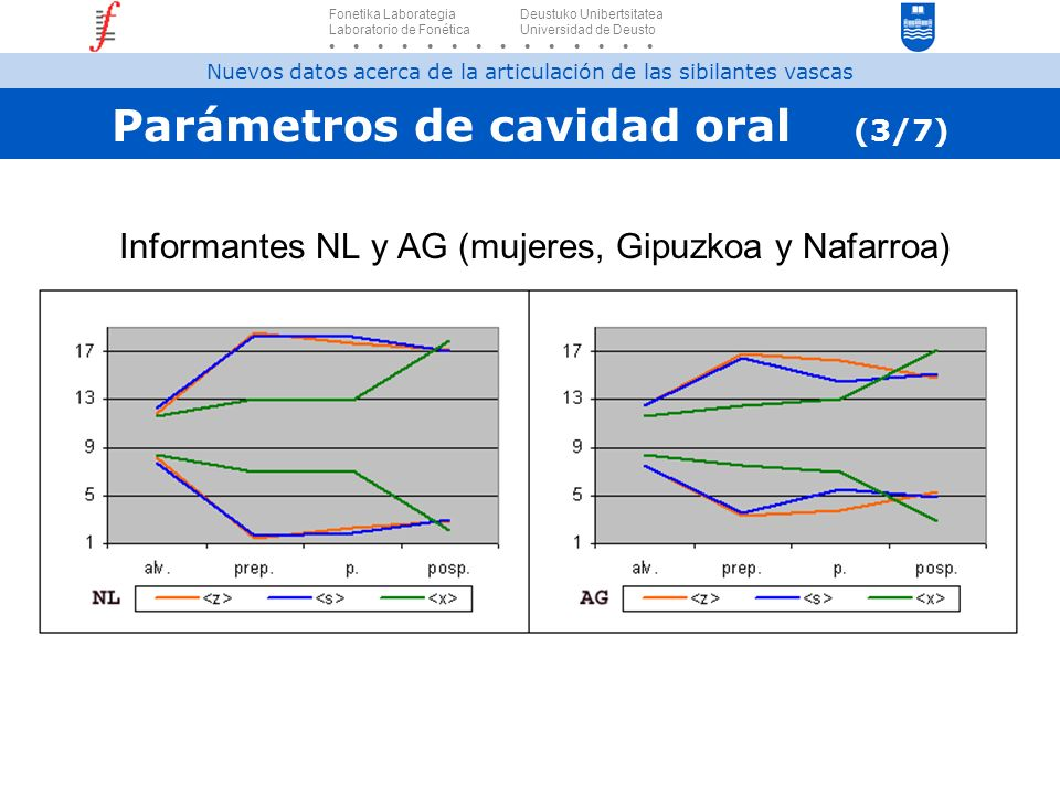 Parámetros de cavidad oral (3/7)