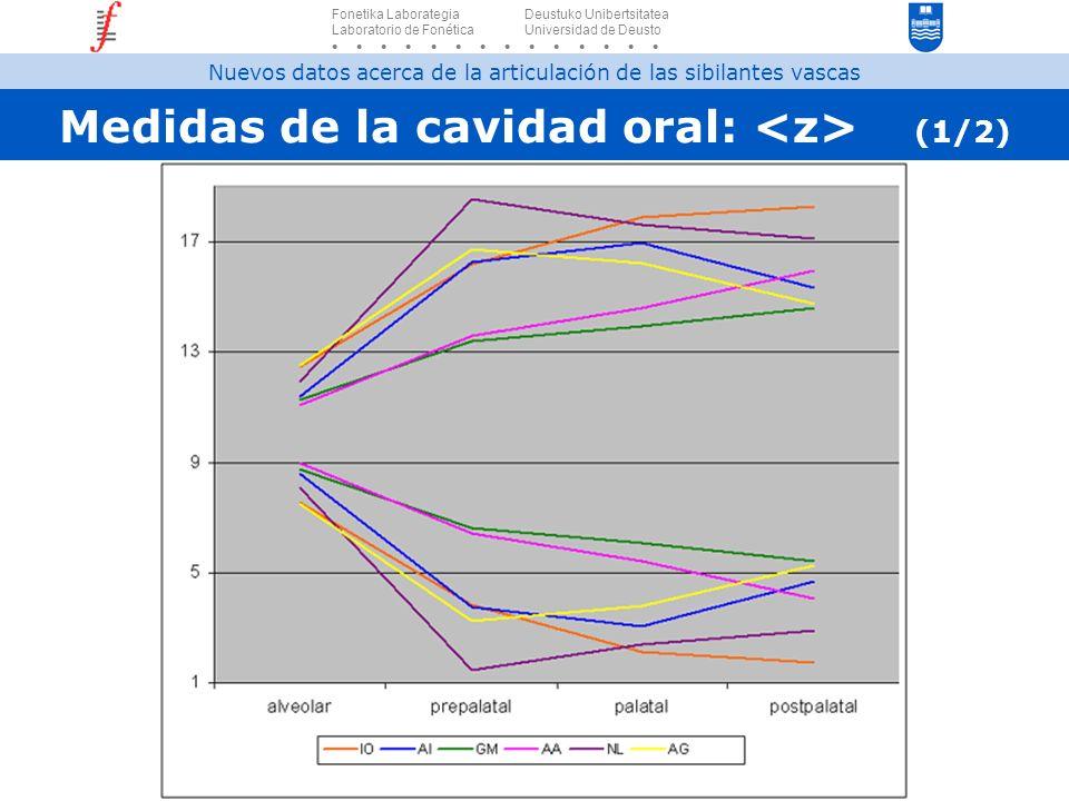 Medidas de la cavidad oral: <z> (1/2)