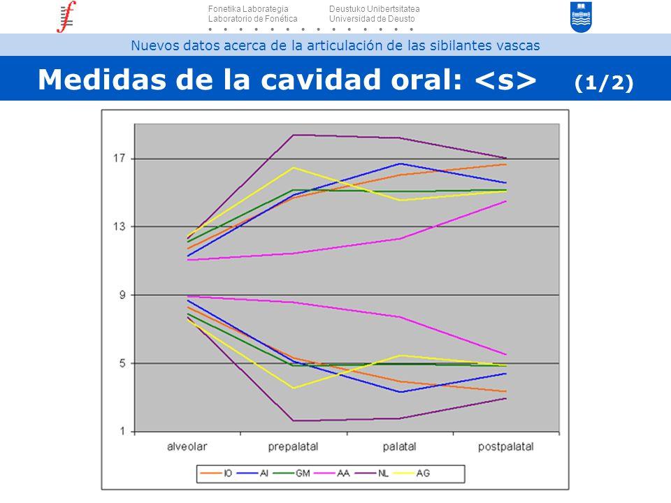 Medidas de la cavidad oral: <s> (1/2)