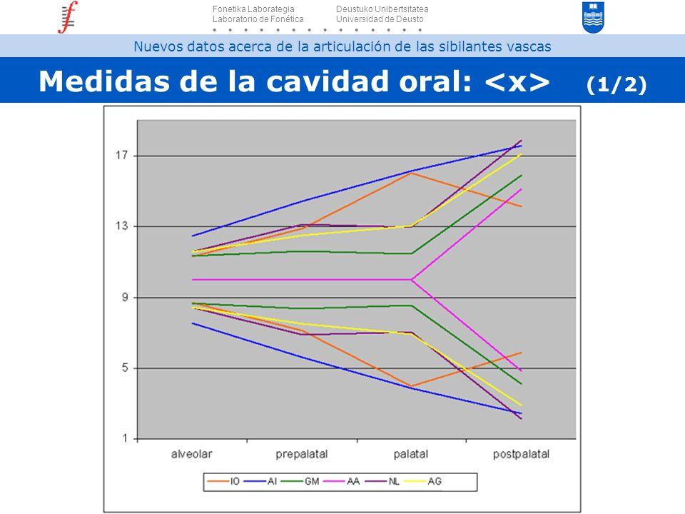 Medidas de la cavidad oral: <x> (1/2)
