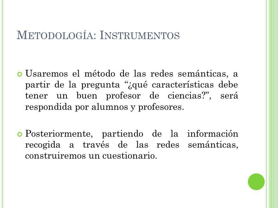 Metodología: Instrumentos