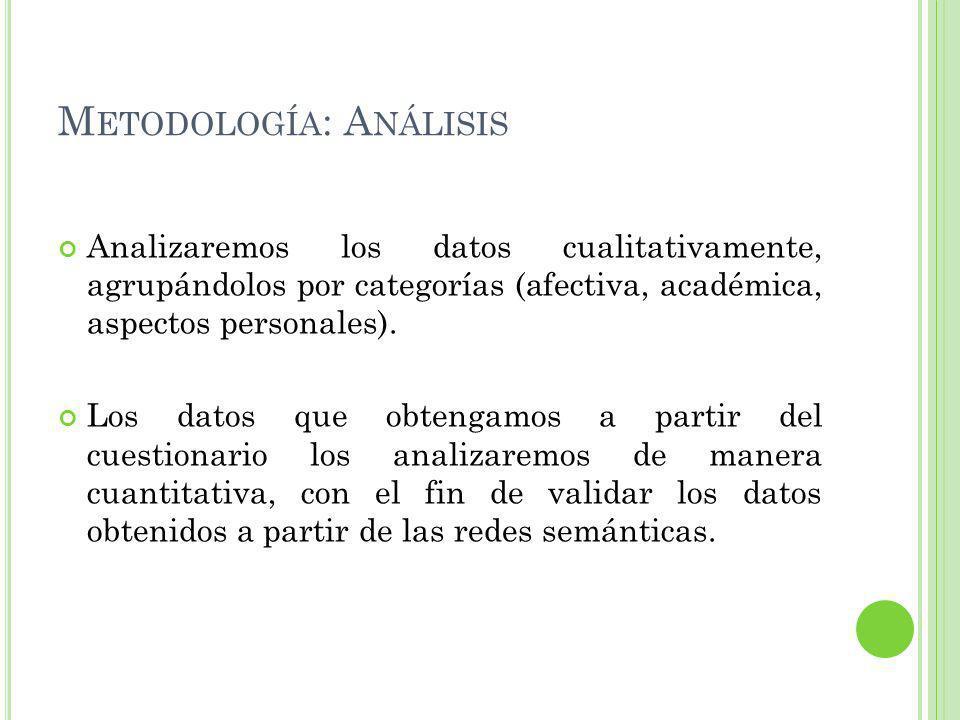Metodología: Análisis