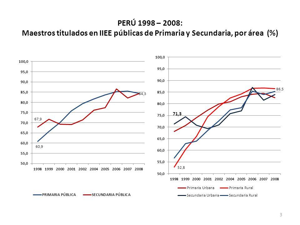 PERÚ 1998 – 2008: Maestros titulados en IIEE públicas de Primaria y Secundaria, por área (%)