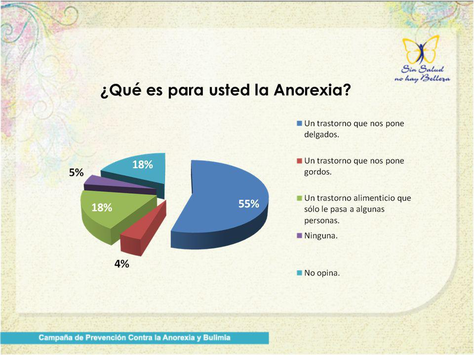 ¿Qué es para usted la Anorexia