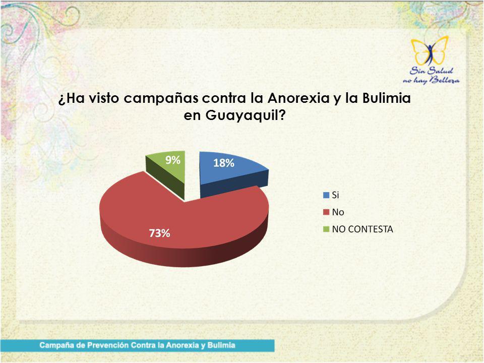 ¿Ha visto campañas contra la Anorexia y la Bulimia en Guayaquil