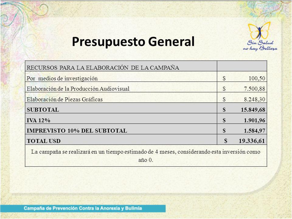 Presupuesto General RECURSOS PARA LA ELABORACIÓN DE LA CAMPAÑA. Por medios de investigación. $ 100,50.