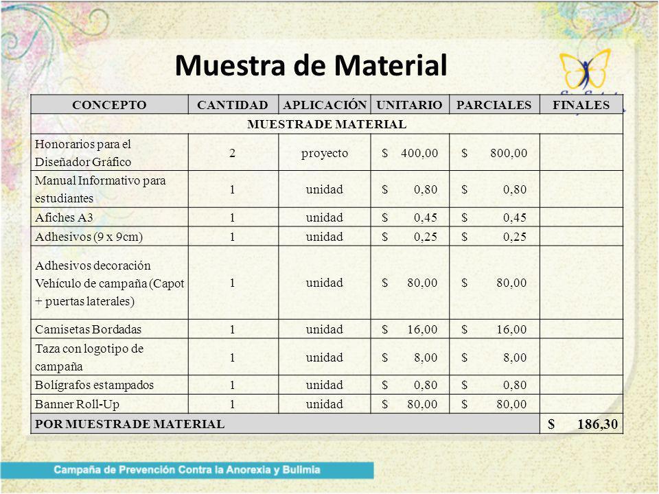 Muestra de Material $ 186,30 CONCEPTO CANTIDAD APLICACIÓN UNITARIO